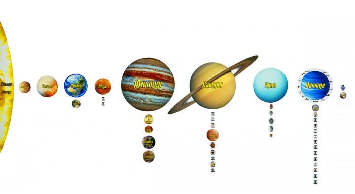 Геомагнит Магнитный пазл Солнечная система 47 элементовМагнитный пазл Солнечная система 47 элементовМагнитный пазл Солнечная система в соразмерном масштабе, используется для обучения и запоминания детьми небесных тел Солнечной системы, которые требуется в правильной последовательности расположить относительно друг друга.   Во время игры с этим магнитным пазлом развивается пространственное мышление, а так же память, воображение и любознательность.  Сборка 47 элементов магнитного пазла способствует изучению названий планет и их спутников, очередности расположения небесных тел, пониманию сравнительных размеров планет и спутников, знакомству с внешним видом объектов солнечной системы, появлению общих представлений о свойствах небесных тел и пробуждению интереса к астрономии и устройству вселенной.  В состав пазла входят: 1) Солнце (из двух половин); 2) Планета Меркурий; 3) Планета Венера, представлена изображением, отображающим газовую атмосферу и поверхность планеты; 4) Планета Земля со спутником; 5) Луна; 6) Планета Марс со спутниками:  7) Фобос, 8) Деймос; 9) Планета Юпитер со спутникаи:  10) Ио, 11) Европа, 12) Ганимед, 13) Каллисто; 14) Планета Сатурн с кольцами и спутниками: 15) Мимас, 16) Энцелад, 17) Тефия, 18) Диона, 19) Рея, 20) Титан, 21) Гиперион, 22) Япет, 23) Феба; 24) Планета Уран со спутниками: 25) Ариэль, 26) Умбриэль, 27) Титания, 28) Оберон, 29) Миранда; 30) Планета Нептун со спутниками: 31) Тритон, 32) Нереида, 33) Наяда, 34) Таласса, 35) Деспина, 36) Галатея, 37) Ларисса, 38) Протей, 39) Галимеда, 40) Псамафа, 41) Сао, 42) Лаомедея, 43) Несо, 44) Полифем; 45) Транснептуновый объект Плутон (ранее классифицировался как классическая планета, сейчас считается карликовой планетой и самым крупным объектом в поясе Койпера); 46) Спутник Плутона - Харон.<br>