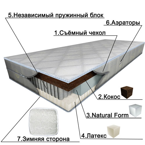Матрацы SonniTex Акушерство. Ru 7450.000